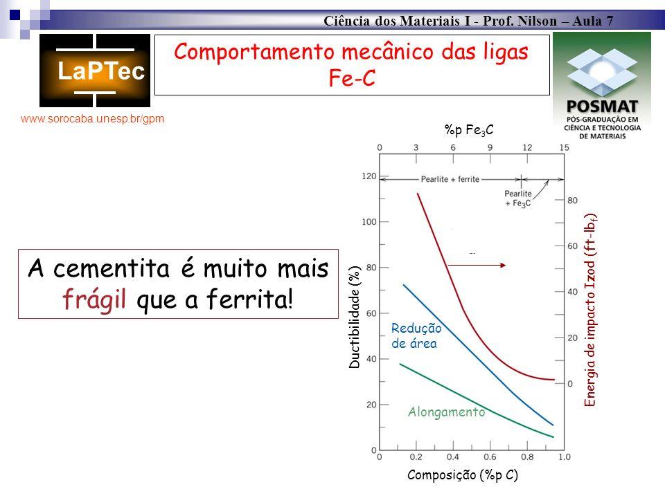 Ciência dos Materiais I - Prof. Nilson – Aula 7 www.sorocaba.unesp.br/gpm Comportamento mecânico das ligas Fe-C A cementita é muito mais frágil que a