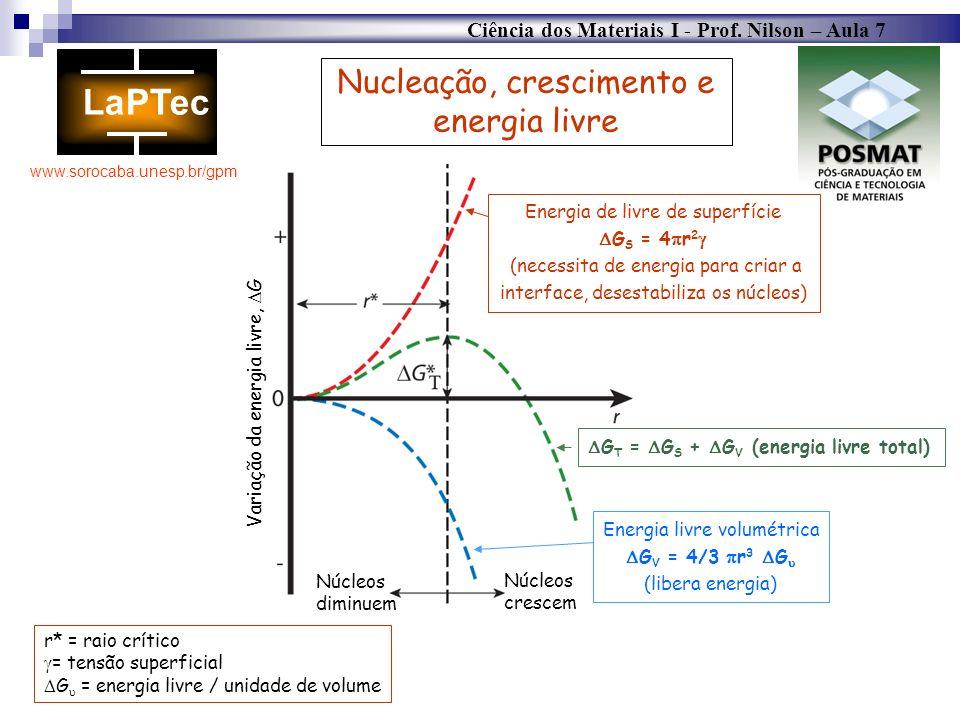 Ciência dos Materiais I - Prof. Nilson – Aula 7 www.sorocaba.unesp.br/gpm Núcleos diminuem Núcleos crescem Variação da energia livre, G Energia de liv