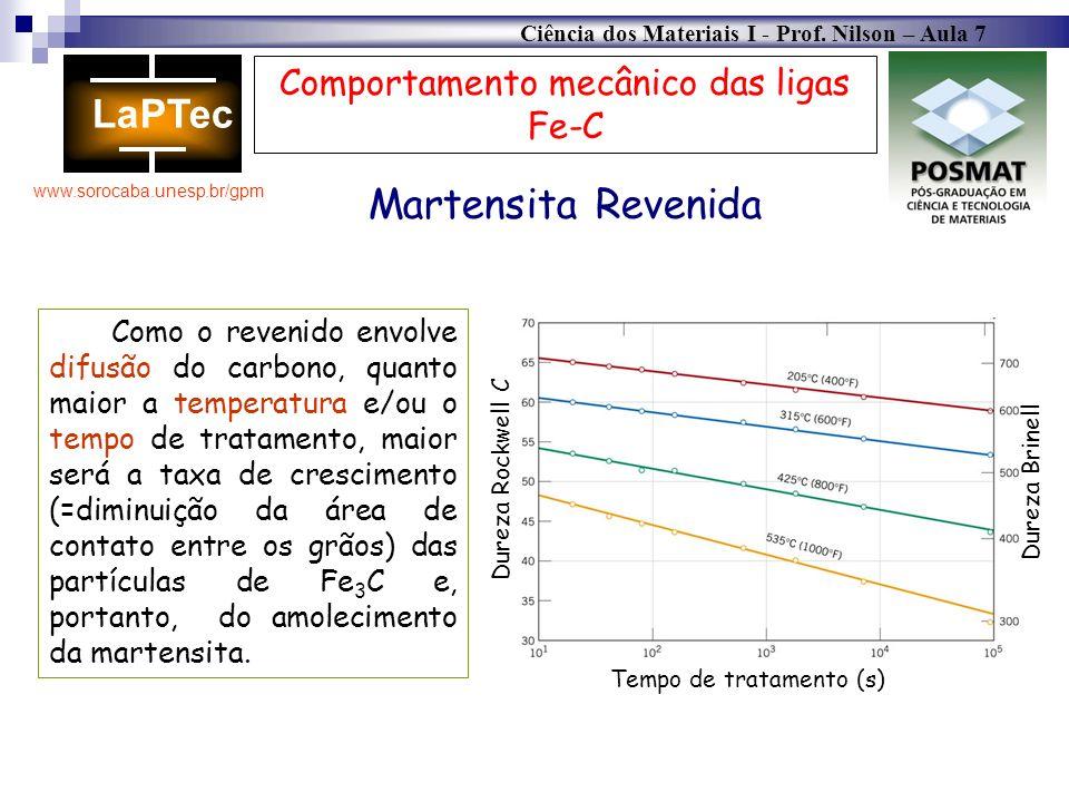 Ciência dos Materiais I - Prof. Nilson – Aula 7 www.sorocaba.unesp.br/gpm Comportamento mecânico das ligas Fe-C Martensita Revenida Dureza Rockwell C