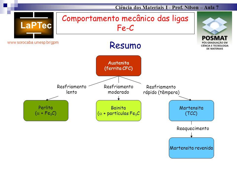 Ciência dos Materiais I - Prof. Nilson – Aula 7 www.sorocaba.unesp.br/gpm Austenita (ferrita CFC) Comportamento mecânico das ligas Fe-C Resumo Perlita