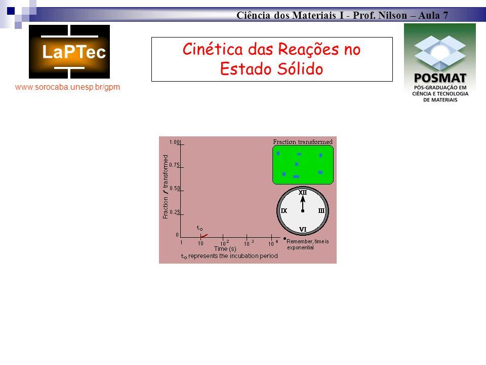 Ciência dos Materiais I - Prof. Nilson – Aula 7 www.sorocaba.unesp.br/gpm Cinética das Reações no Estado Sólido