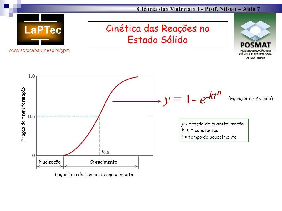 Ciência dos Materiais I - Prof. Nilson – Aula 7 www.sorocaba.unesp.br/gpm Cinética das Reações no Estado Sólido Nucleação Crescimento Logaritmo do tem