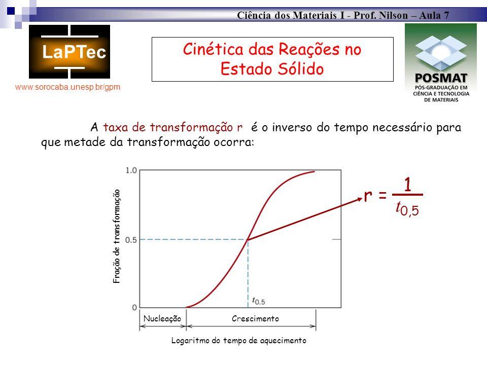 Ciência dos Materiais I - Prof. Nilson – Aula 7 www.sorocaba.unesp.br/gpm Cinética das Reações no Estado Sólido A taxa de transformação r é o inverso