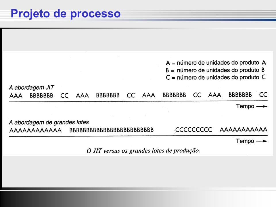 Clique para editar o estilo do título mestre Clique para editar os estilos do texto mestre Segundo nível Terceiro nível Quarto nível Quinto nível Clique para editar o estilo do título mestre Clique para editar os estilos do texto mestre Segundo nível Terceiro nível Quarto nível Quinto nível 10 Projeto de processo