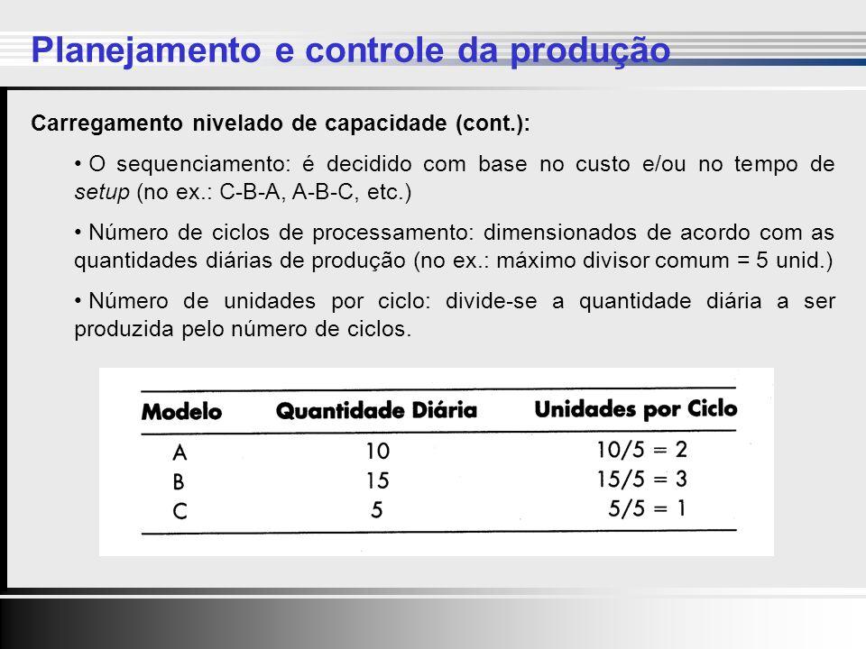 Clique para editar o estilo do título mestre Clique para editar os estilos do texto mestre Segundo nível Terceiro nível Quarto nível Quinto nível Clique para editar o estilo do título mestre Clique para editar os estilos do texto mestre Segundo nível Terceiro nível Quarto nível Quinto nível 19 Carregamento nivelado de capacidade (cont.): O sequenciamento: é decidido com base no custo e/ou no tempo de setup (no ex.: C-B-A, A-B-C, etc.) Número de ciclos de processamento: dimensionados de acordo com as quantidades diárias de produção (no ex.: máximo divisor comum = 5 unid.) Número de unidades por ciclo: divide-se a quantidade diária a ser produzida pelo número de ciclos.