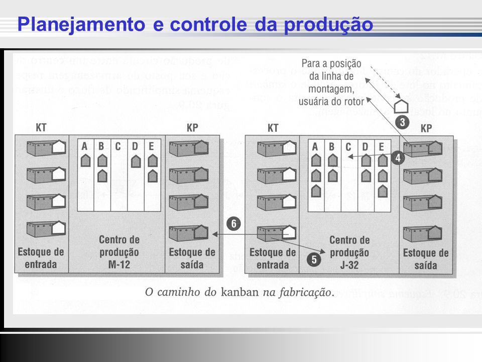 Clique para editar o estilo do título mestre Clique para editar os estilos do texto mestre Segundo nível Terceiro nível Quarto nível Quinto nível Clique para editar o estilo do título mestre Clique para editar os estilos do texto mestre Segundo nível Terceiro nível Quarto nível Quinto nível 29 Planejamento e controle da produção