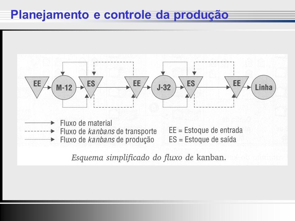 Clique para editar o estilo do título mestre Clique para editar os estilos do texto mestre Segundo nível Terceiro nível Quarto nível Quinto nível Clique para editar o estilo do título mestre Clique para editar os estilos do texto mestre Segundo nível Terceiro nível Quarto nível Quinto nível 32 Planejamento e controle da produção