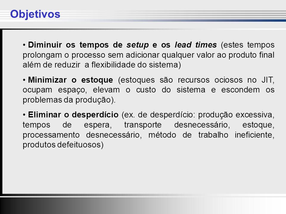 Clique para editar o estilo do título mestre Clique para editar os estilos do texto mestre Segundo nível Terceiro nível Quarto nível Quinto nível Clique para editar o estilo do título mestre Clique para editar os estilos do texto mestre Segundo nível Terceiro nível Quarto nível Quinto nível 5 Diminuir os tempos de setup e os lead times (estes tempos prolongam o processo sem adicionar qualquer valor ao produto final além de reduzir a flexibilidade do sistema) Minimizar o estoque (estoques são recursos ociosos no JIT, ocupam espaço, elevam o custo do sistema e escondem os problemas da produção).
