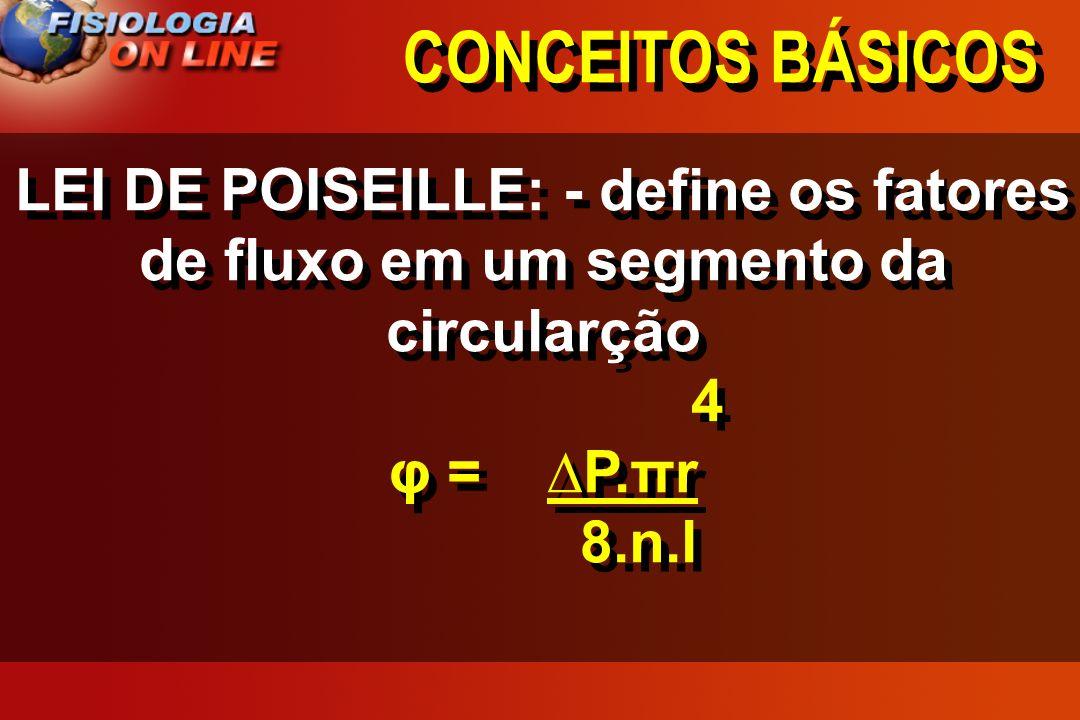 CONCEITOS BÁSICOS Gráfico P x res ( inversamente proporcional)