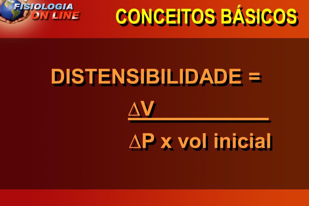 CONCEITOS BÁSICOS DISTENSIBILIDADE = V__________ P x vol inicial DISTENSIBILIDADE = V__________ P x vol inicial