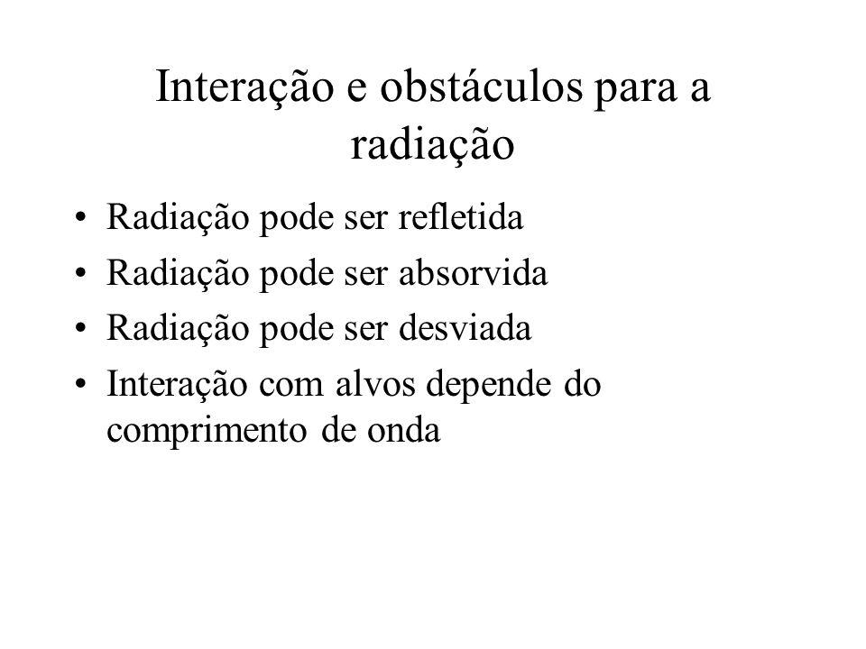 Interação e obstáculos para a radiação Radiação pode ser refletida Radiação pode ser absorvida Radiação pode ser desviada Interação com alvos depende