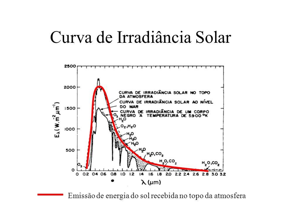 Curva de Irradiância Solar Emissão de energia do sol recebida no topo da atmosfera