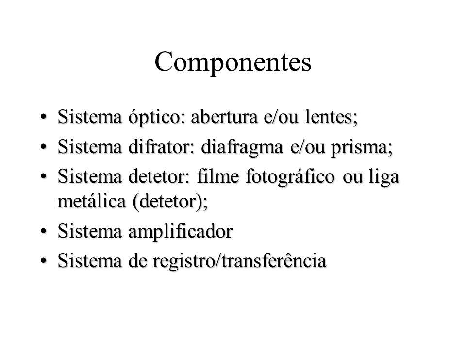 Componentes Sistema óptico: abertura e/ou lentes;Sistema óptico: abertura e/ou lentes; Sistema difrator: diafragma e/ou prisma;Sistema difrator: diafr