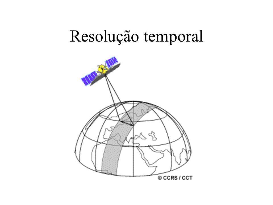 Resolução temporal
