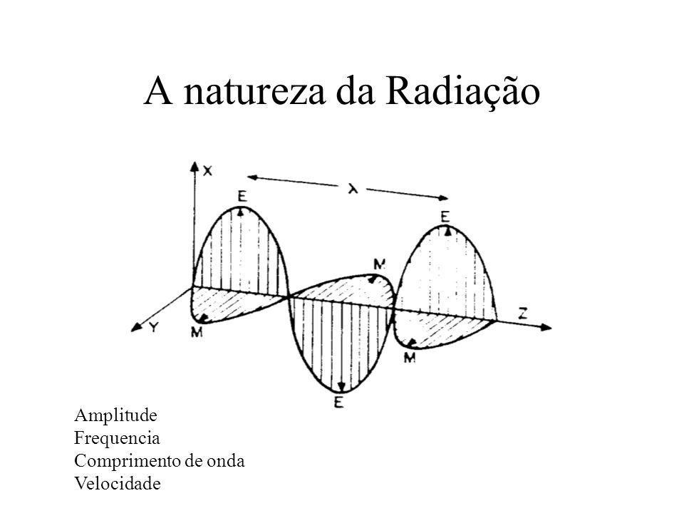 A natureza da Radiação Amplitude Frequencia Comprimento de onda Velocidade