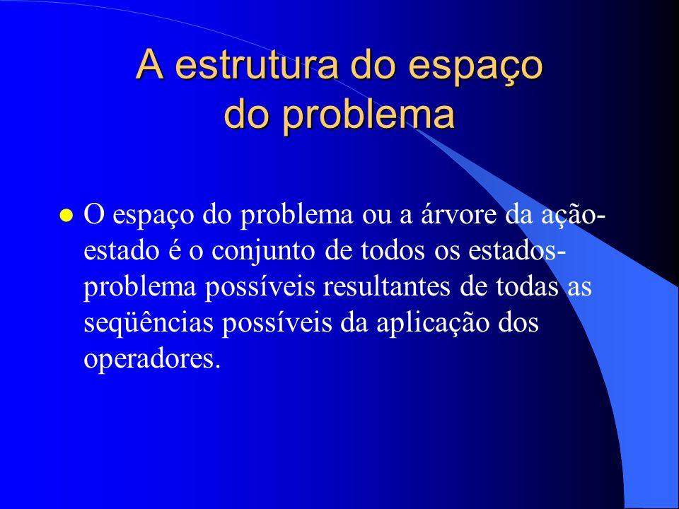 A estrutura do espaço do problema l O espaço do problema ou a árvore da ação- estado é o conjunto de todos os estados- problema possíveis resultantes