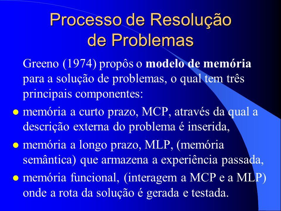 Processo de Resolução de Problemas Greeno (1974) propôs o modelo de memória para a solução de problemas, o qual tem três principais componentes: l mem