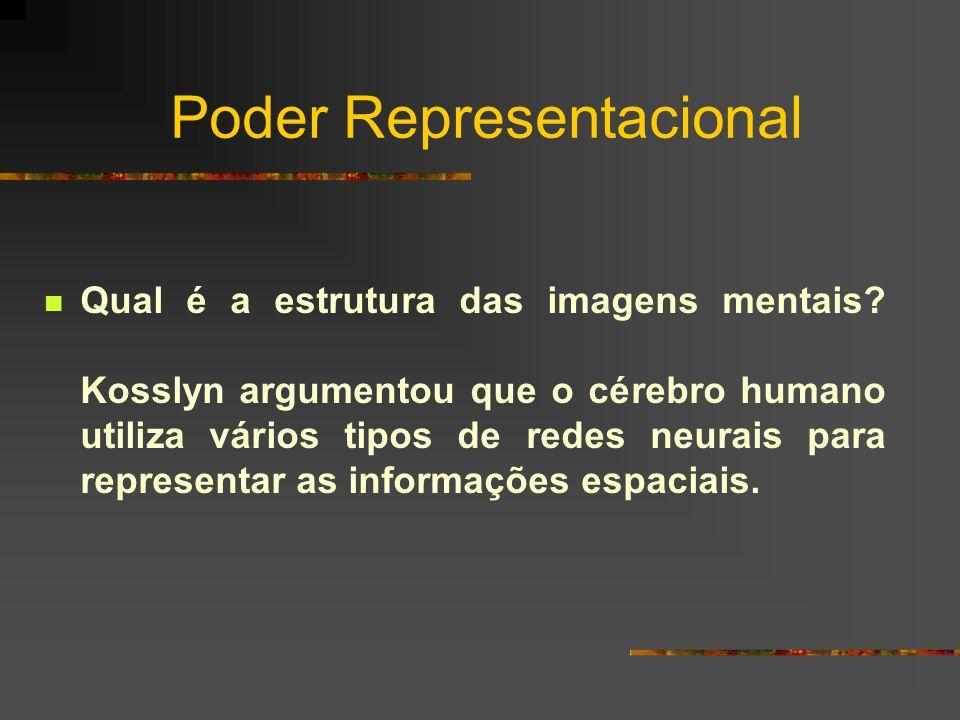 Poder Representacional Qual é a estrutura das imagens mentais? Kosslyn argumentou que o cérebro humano utiliza vários tipos de redes neurais para repr