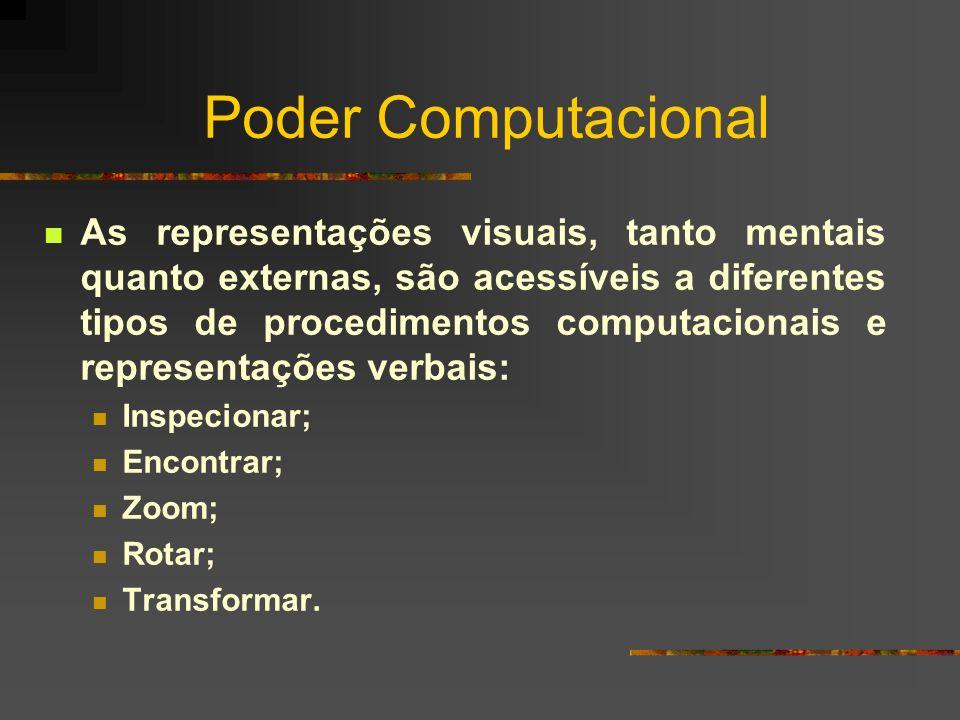 Poder Computacional As representações visuais, tanto mentais quanto externas, são acessíveis a diferentes tipos de procedimentos computacionais e repr
