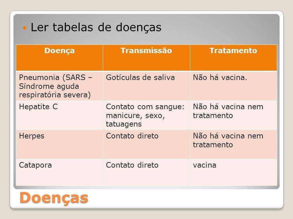 Doenças Ler tabelas de doenças DoençaTransmissãoTratamento Pneumonia (SARS – Síndrome aguda respiratória severa) Gotículas de salivaNão há vacina. Hep