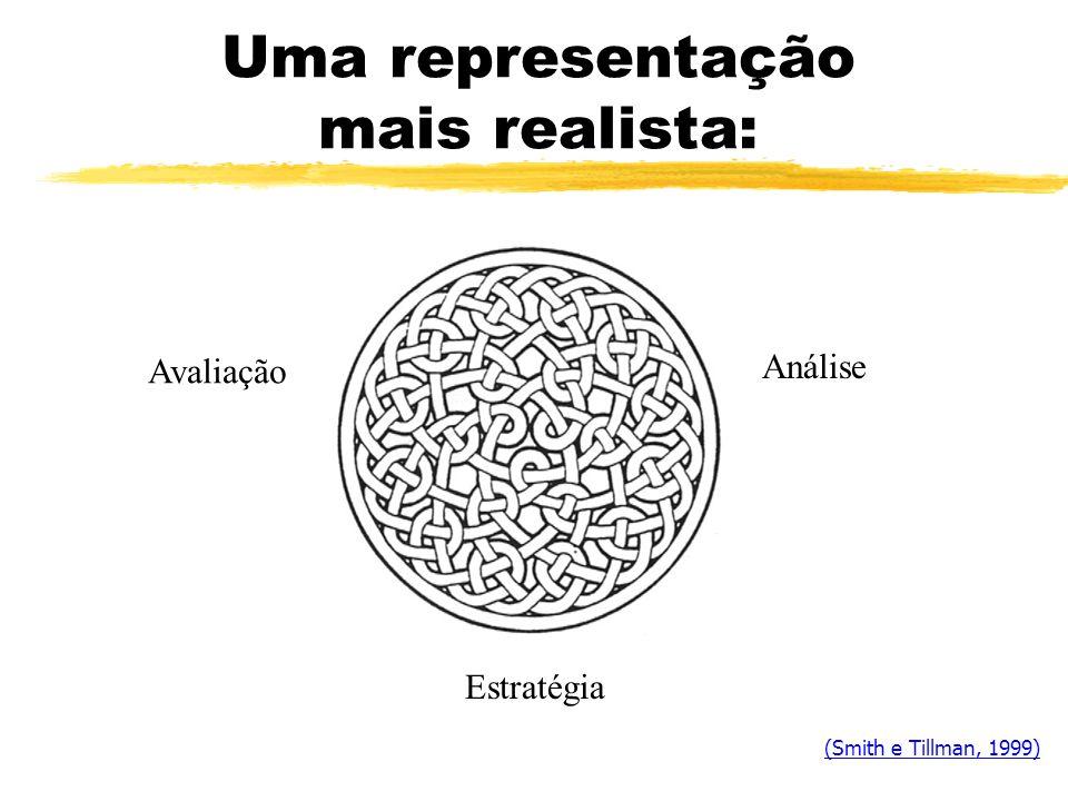 Uma representação mais realista: Avaliação Estratégia Análise (Smith e Tillman, 1999)