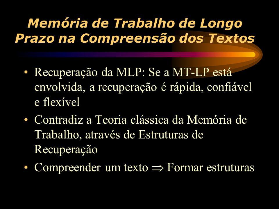 Memória de Trabalho de Longo Prazo na Compreensão dos Textos Recuperação da MLP: Se a MT-LP está envolvida, a recuperação é rápida, confiável e flexível Contradiz a Teoria clássica da Memória de Trabalho, através de Estruturas de Recuperação Compreender um texto Formar estruturas