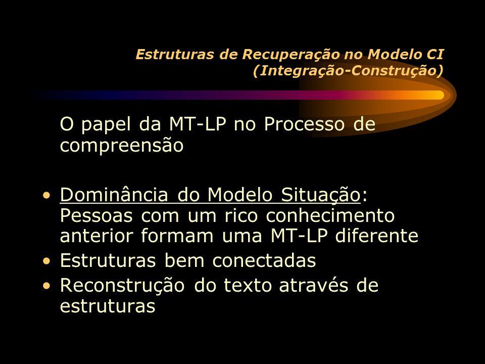 Estruturas de Recuperação no Modelo CI (Integração-Construção) O papel da MT-LP no Processo de compreensão Dominância do Modelo Situação: Pessoas com um rico conhecimento anterior formam uma MT-LP diferente Estruturas bem conectadas Reconstrução do texto através de estruturas