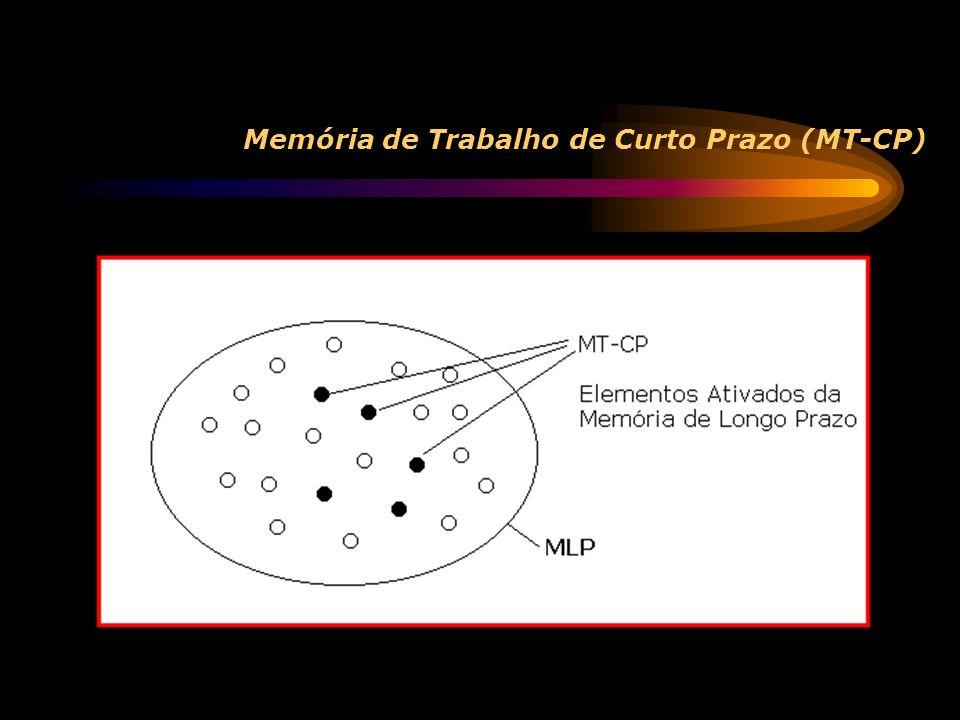 Memória de Trabalho de Longo Prazo (MT-LP) Pessoas que aprenderam a usar parte da Memória de Longo Prazo (MLP) como Memória de Trabalho Itens disponíveis na MCP servem como pistas para recuperação para essas partes da MLP que estão conectadas a elas por Estruturas de Recuperação