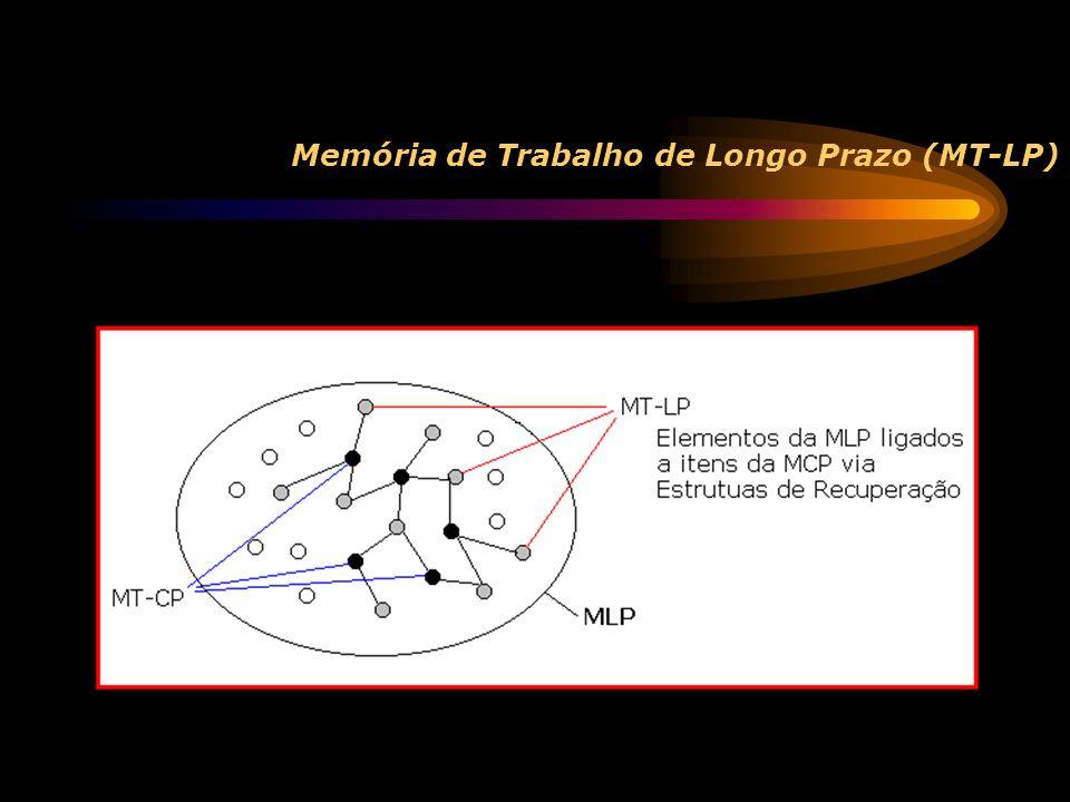 Estruturas de Recuperação Informações na Memória de Trabalho - 2 tipos de itens: os que já estão na MT-CP os alcançáveis por uma Estrutura de Recuperação MT-CP é bastante limitada MT-LP depende da natureza das Estruturas de recuperação