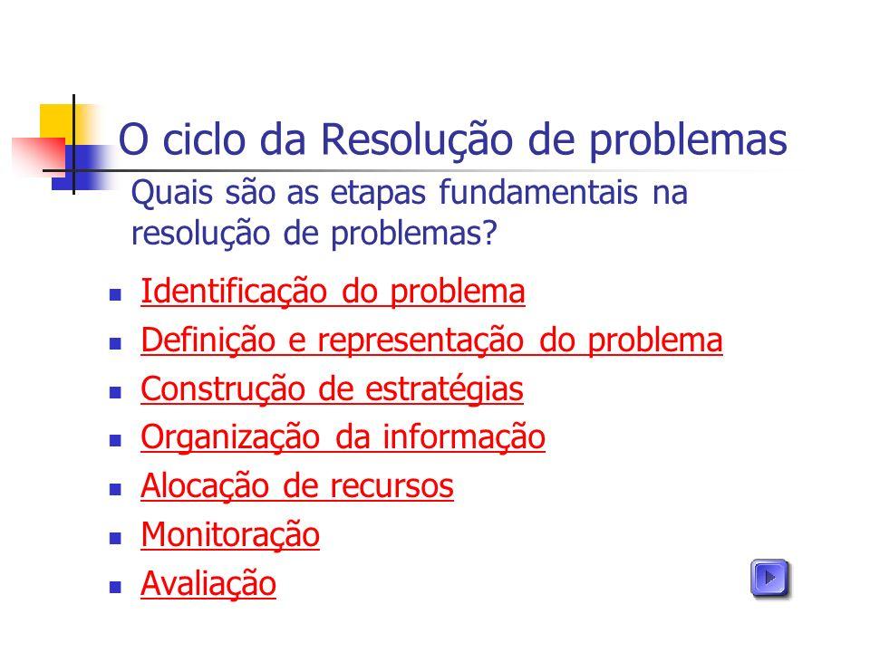 O ciclo da Resolução de problemas Identificação do problema Definição e representação do problema Construção de estratégias Organização da informação