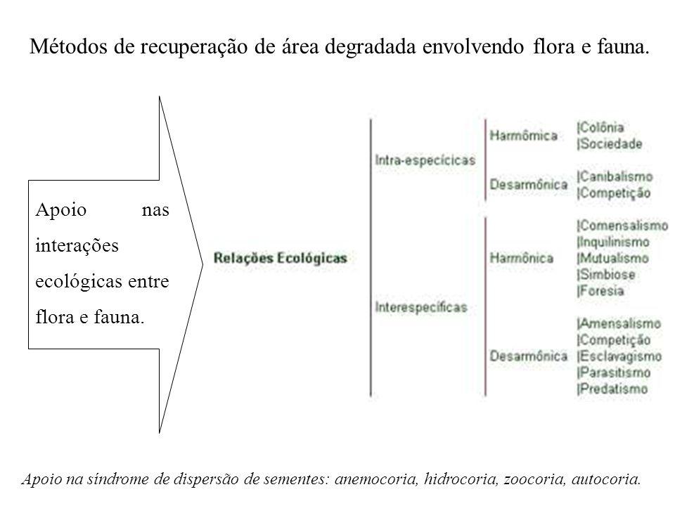 Métodos de recuperação de área degradada envolvendo flora e fauna. Apoio nas interações ecológicas entre flora e fauna. Apoio na síndrome de dispersão