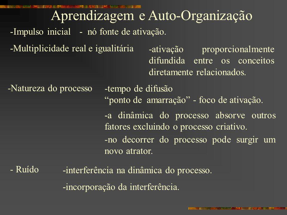 Aprendizagem e Auto-Organização -Impulso inicial -Multiplicidade real e igualitária -ativação proporcionalmente difundida entre os conceitos diretamen