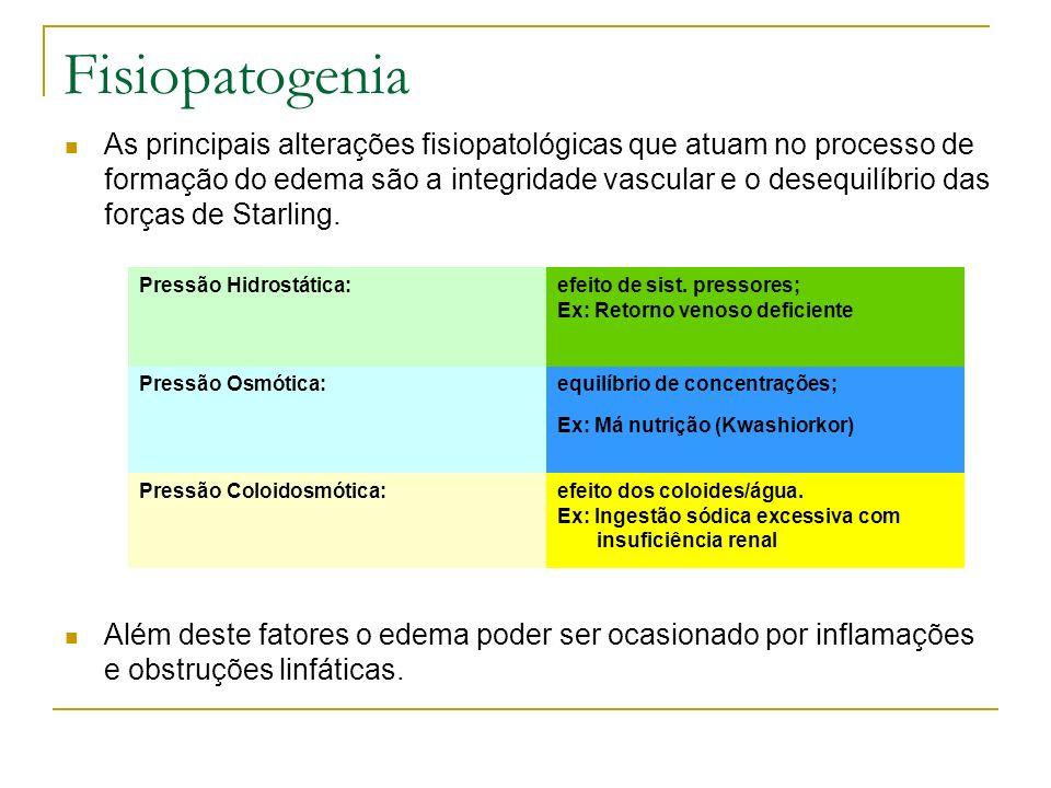 Fisiopatogenia As principais alterações fisiopatológicas que atuam no processo de formação do edema são a integridade vascular e o desequilíbrio das f