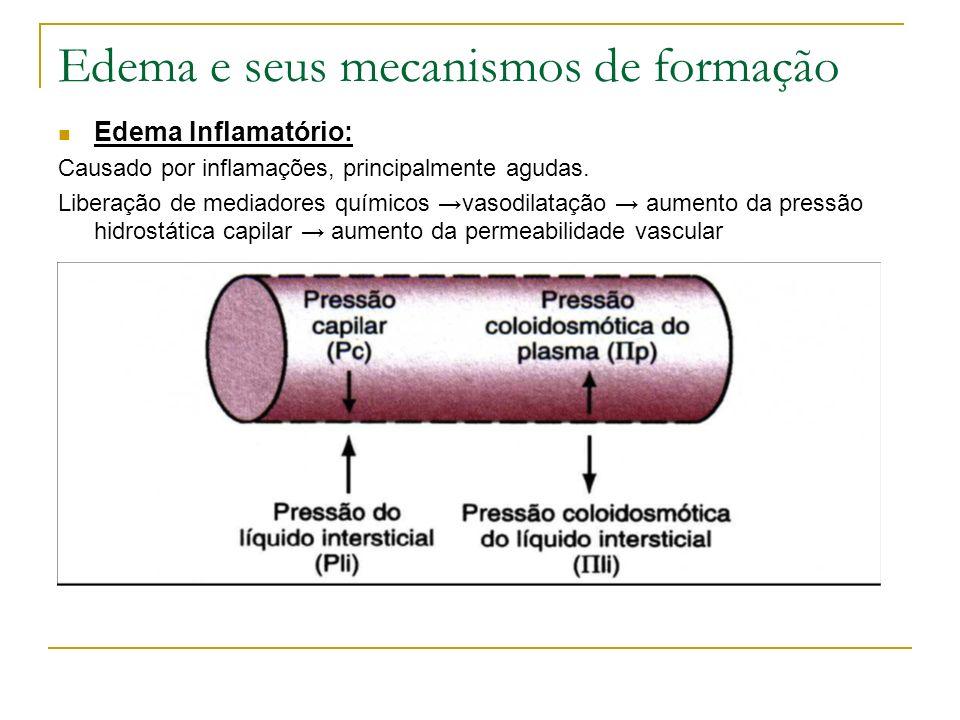 Edema e seus mecanismos de formação Edema Inflamatório: Causado por inflamações, principalmente agudas. Liberação de mediadores químicos vasodilatação