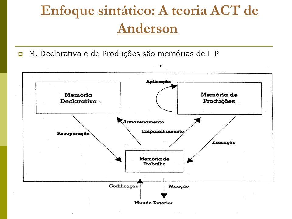 Enfoque sintático: A teoria ACT de Anderson M. Declarativa e de Produções são memórias de L P