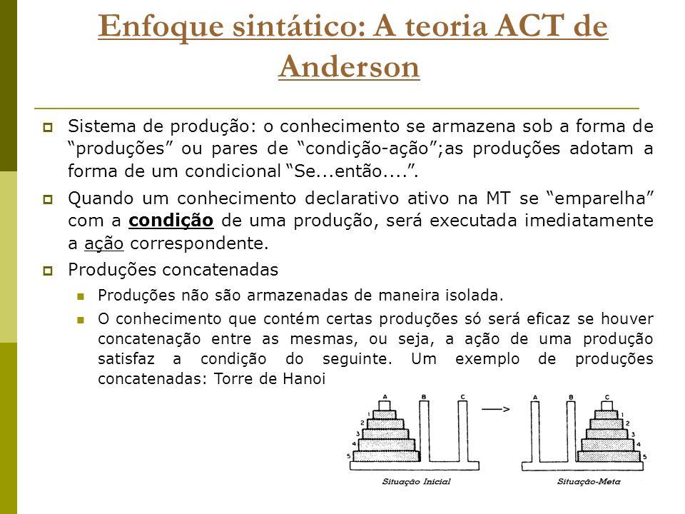 Enfoque sintático: A teoria ACT de Anderson Sistema de produção: o conhecimento se armazena sob a forma de produções ou pares de condição-ação;as prod