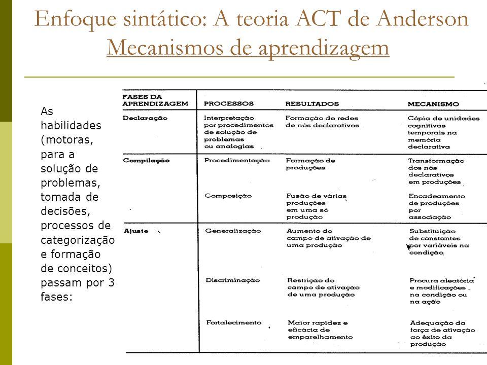 Enfoque sintático: A teoria ACT de Anderson Mecanismos de aprendizagem As habilidades (motoras, para a solução de problemas, tomada de decisões, proce