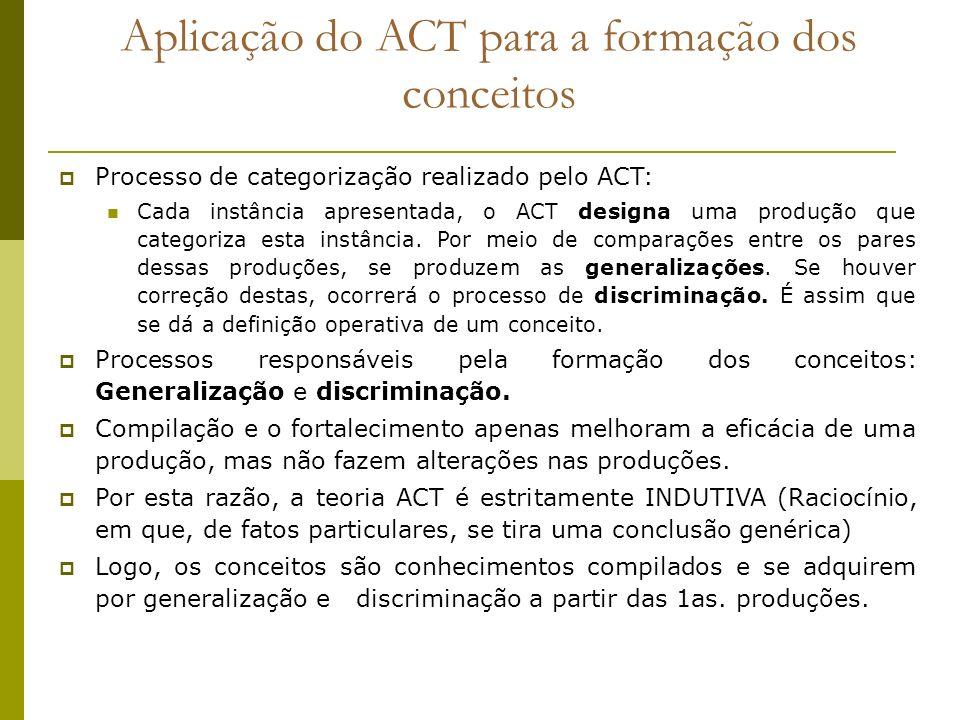 Aplicação do ACT para a formação dos conceitos Processo de categorização realizado pelo ACT: Cada instância apresentada, o ACT designa uma produção qu