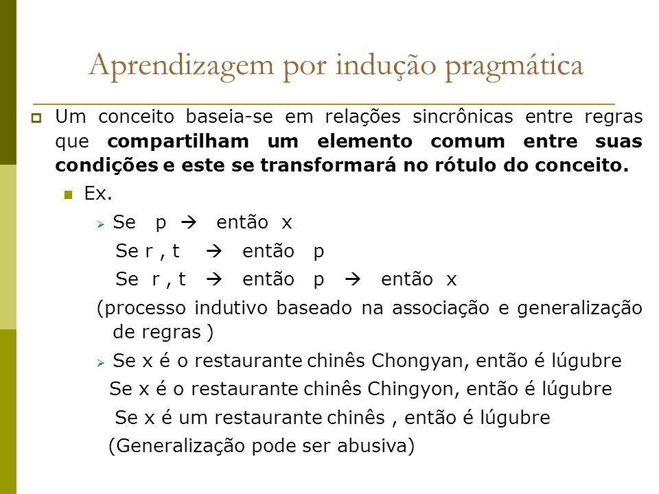 Aprendizagem por indução pragmática Um conceito baseia-se em relações sincrônicas entre regras que compartilham um elemento comum entre suas condições