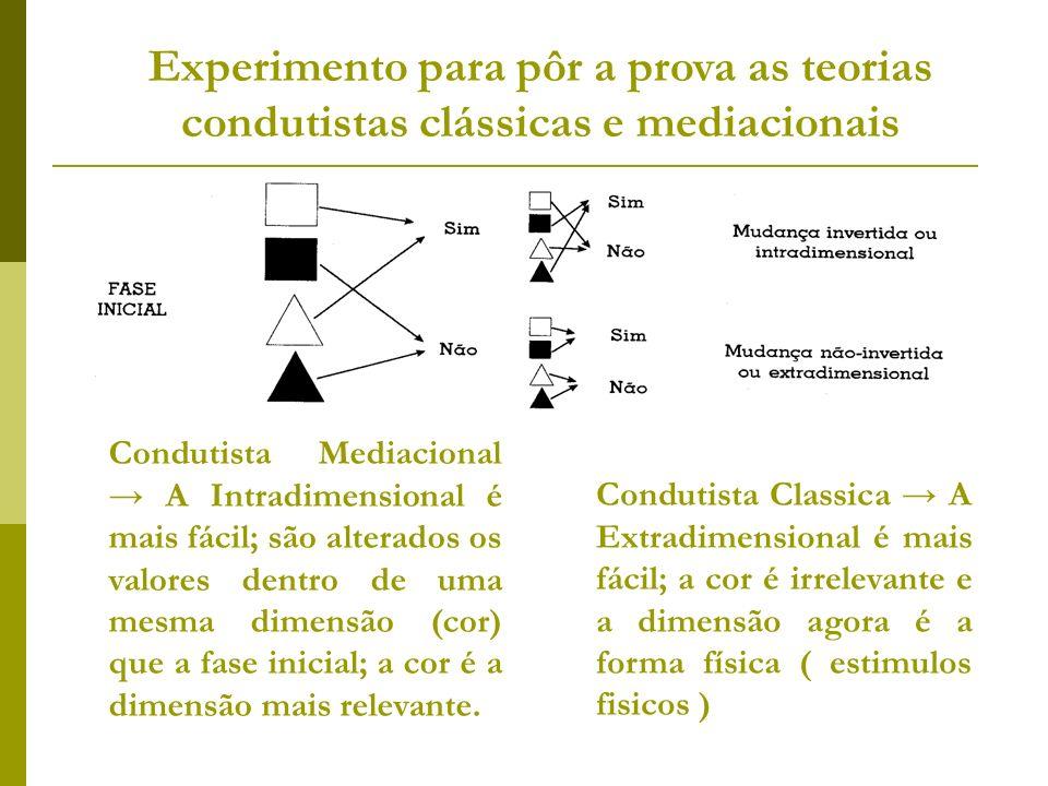 Experimento para pôr a prova as teorias condutistas clássicas e mediacionais Condutista Mediacional A Intradimensional é mais fácil; são alterados os