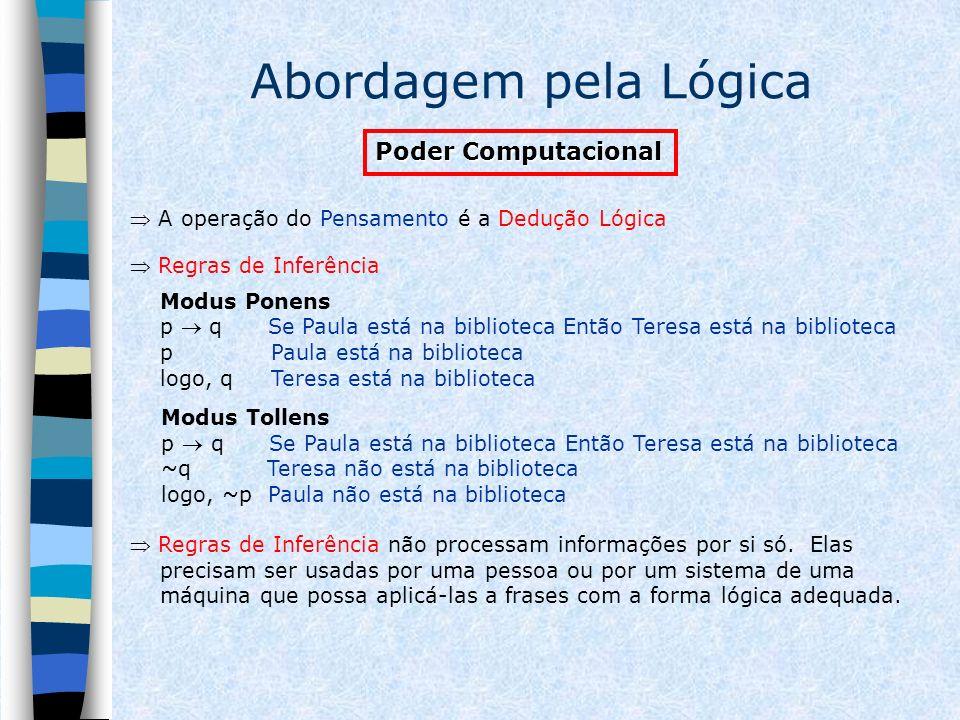 Abordagem pela Lógica Poder Computacional Regras de Inferência Modus Ponens p q Se Paula está na biblioteca Então Teresa está na biblioteca p Paula es