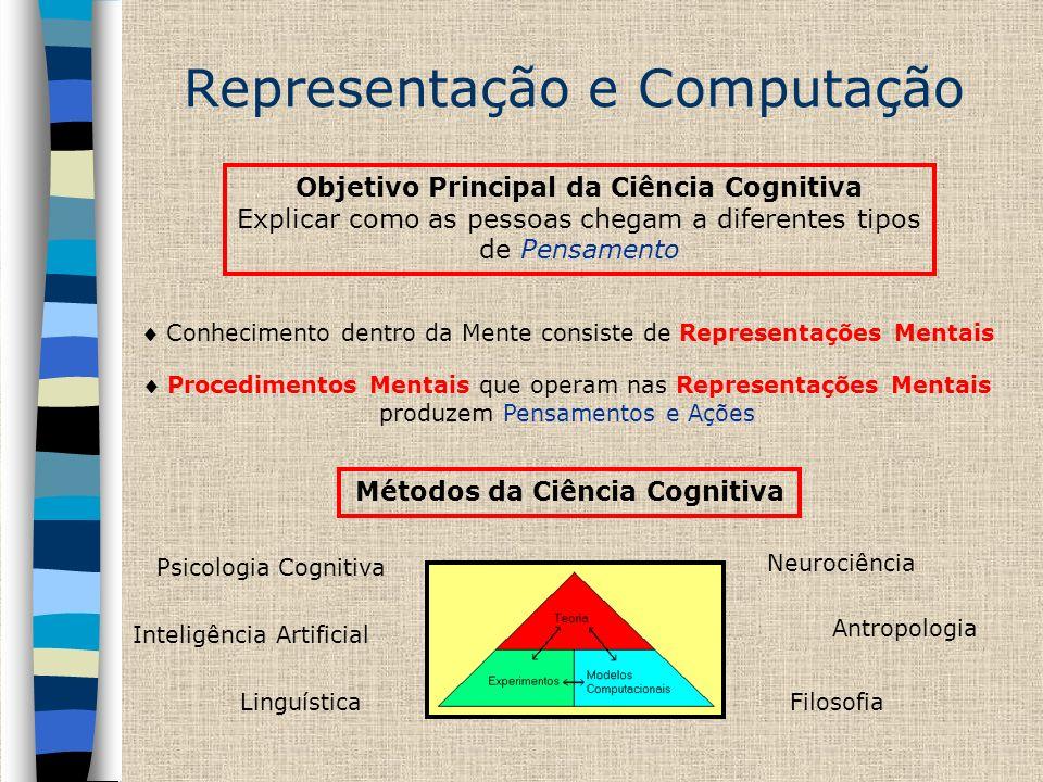 Representação e Computação Hipótese Central da Ciência Cognitiva O Pensamento pode ser melhor entendido em termos de Estruturas Representacionais e Procedimentos Computacionais que operam naquelas estruturas => CRUM