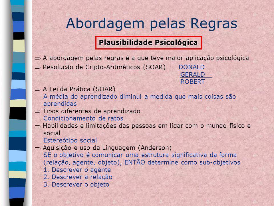 Abordagem pelas Regras Plausibilidade Psicológica A abordagem pelas regras é a que teve maior aplicação psicológica Resolução de Cripto-Aritméticos (S