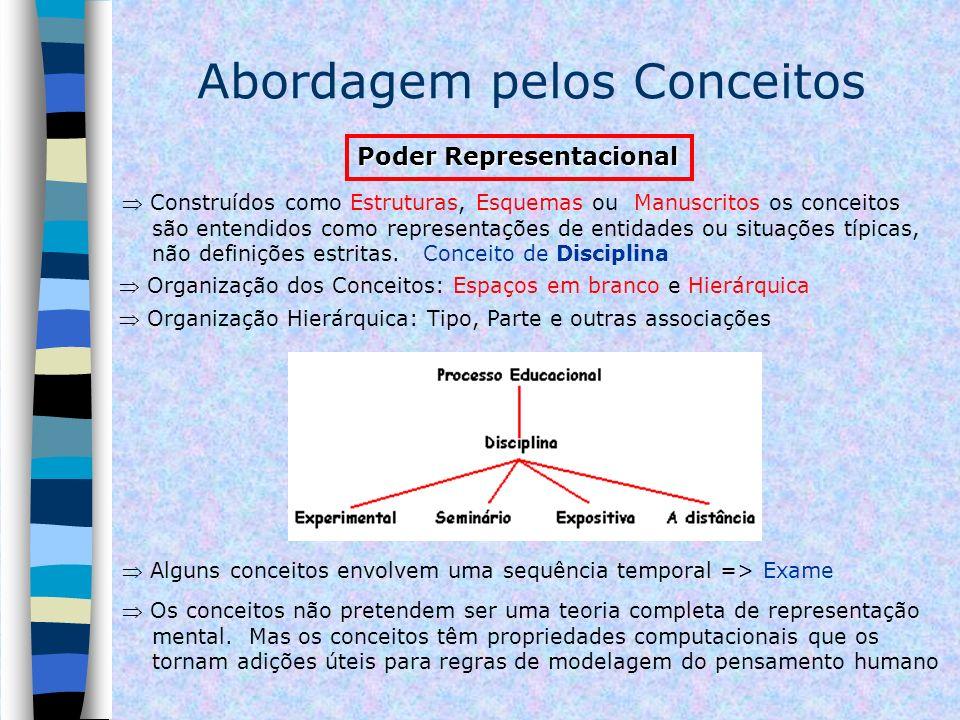 Abordagem pelos Conceitos Organização dos Conceitos: Espaços em branco e Hierárquica Organização Hierárquica: Tipo, Parte e outras associações Poder R