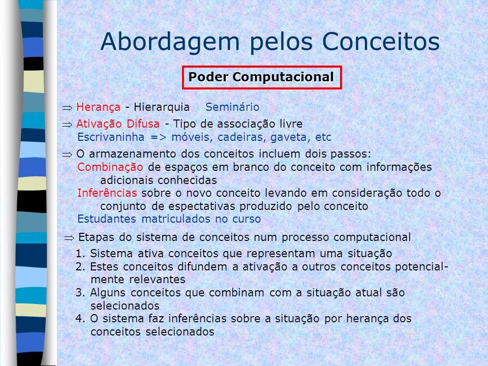 Abordagem pelos Conceitos Poder Computacional Herança - Hierarquia Seminário Ativação Difusa - Tipo de associação livre Escrivaninha => móveis, cadeir