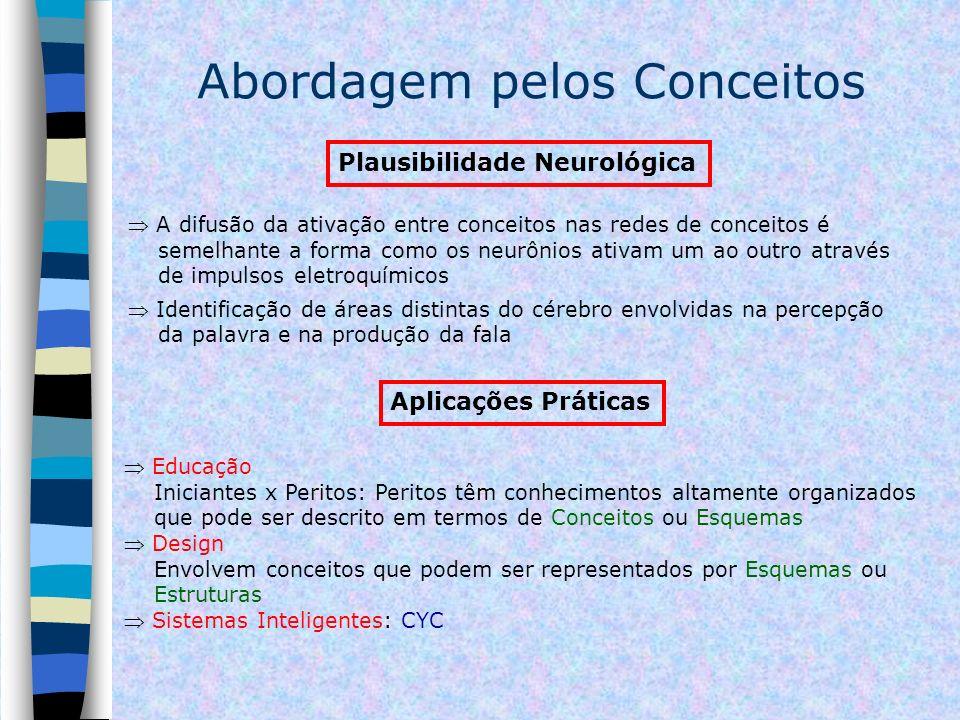 Abordagem pelos Conceitos Plausibilidade Neurológica A difusão da ativação entre conceitos nas redes de conceitos é semelhante a forma como os neurôni