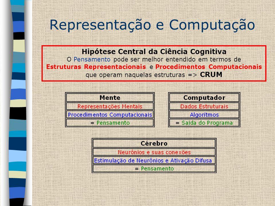 Representação e Computação Hipótese Central da Ciência Cognitiva O Pensamento pode ser melhor entendido em termos de Estruturas Representacionais e Pr