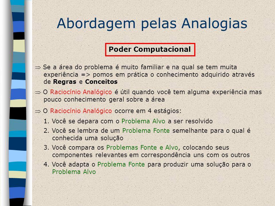 Abordagem pelas Analogias Poder Computacional Se a área do problema é muito familiar e na qual se tem muita experiência => pomos em prática o conhecim