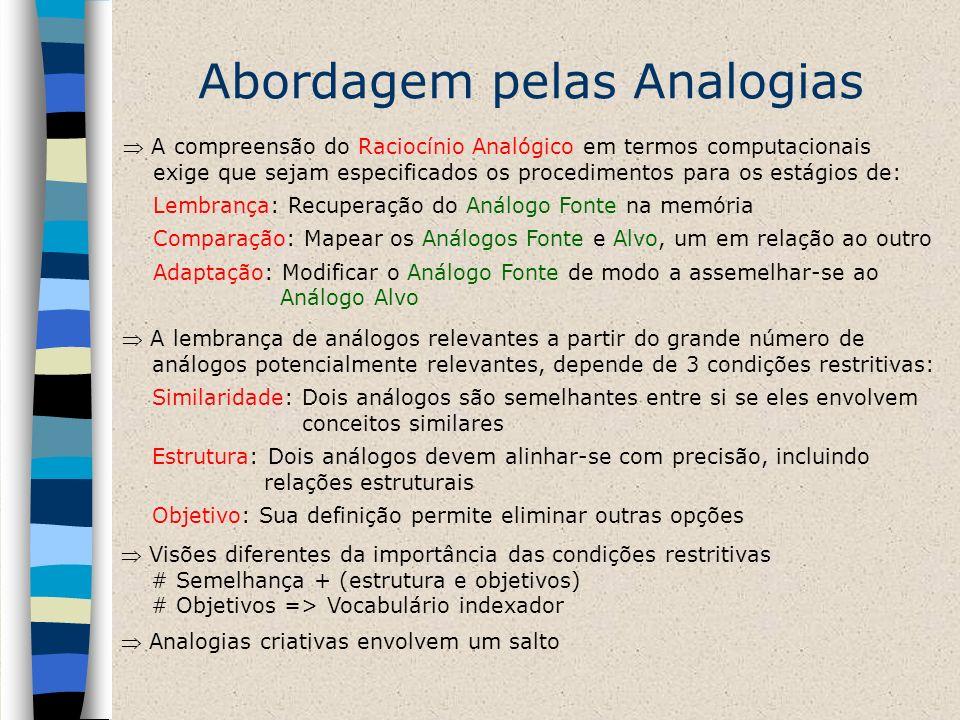 Abordagem pelas Analogias A compreensão do Raciocínio Analógico em termos computacionais exige que sejam especificados os procedimentos para os estági