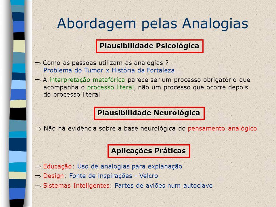 Abordagem pelas Analogias Plausibilidade Psicológica Como as pessoas utilizam as analogias ? Problema do Tumor x História da Fortaleza A interpretação